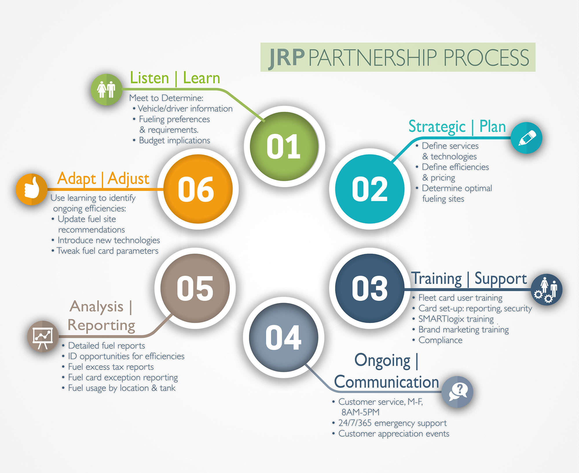 JRP Fuel Partnership Process